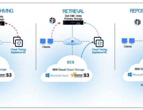 How it Works: Dell EMC Cloud Tiering Appliance