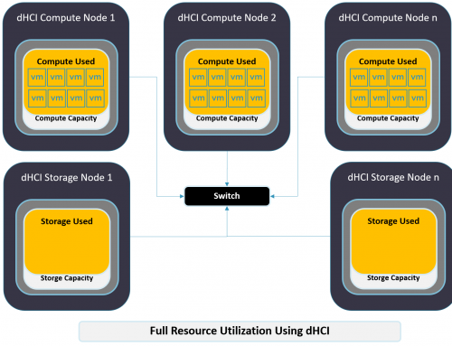 Hands-on with HPE Nimble Storage dHCI